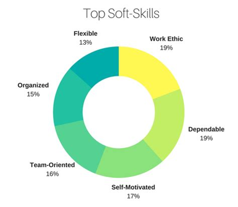 Customer service skills in a resume